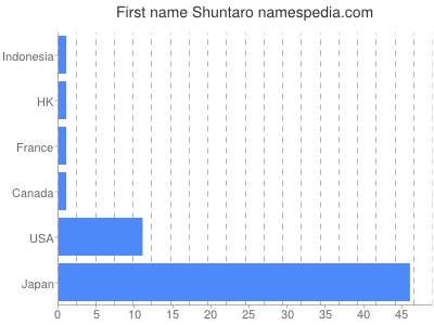 Given name Shuntaro