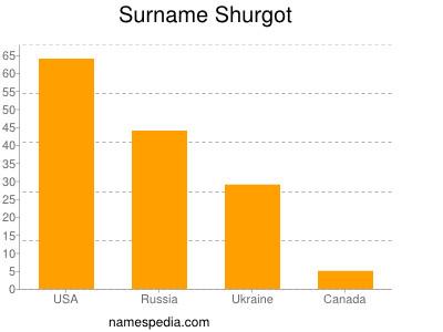 Surname Shurgot