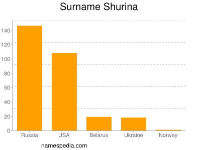 Surname Shurina