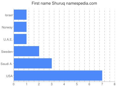 Given name Shuruq