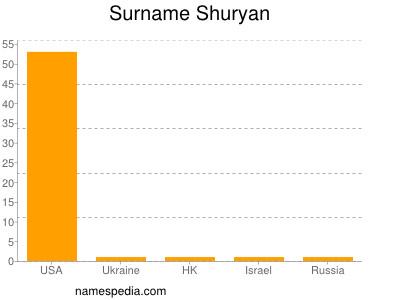 Surname Shuryan