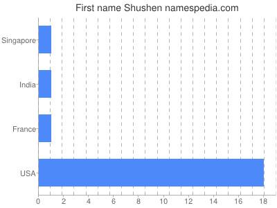 Given name Shushen