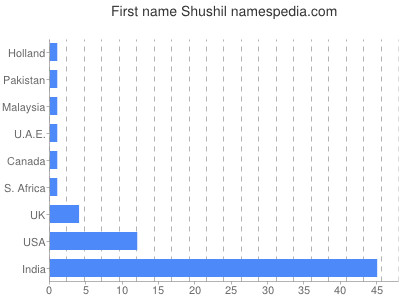 Given name Shushil