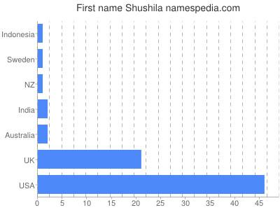 Given name Shushila