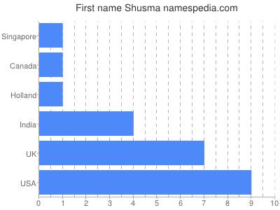 Given name Shusma