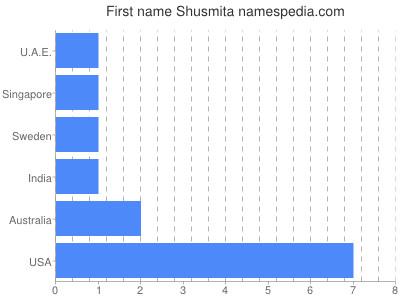 Given name Shusmita