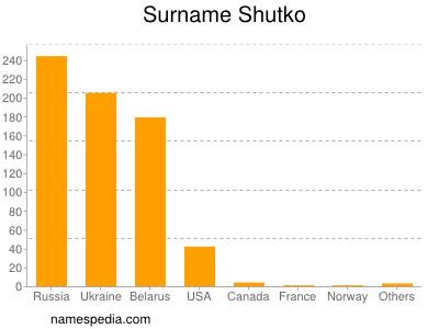 Surname Shutko