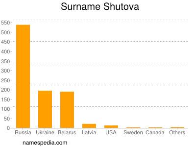 Surname Shutova