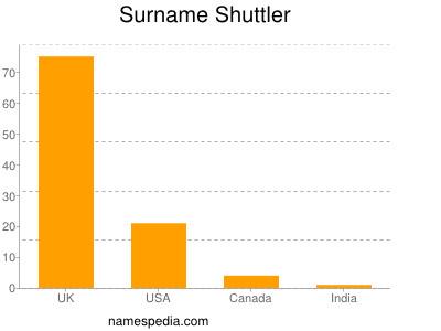 Surname Shuttler