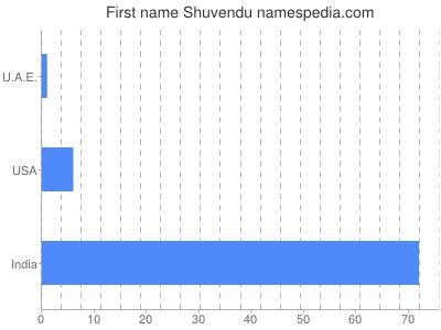 Given name Shuvendu