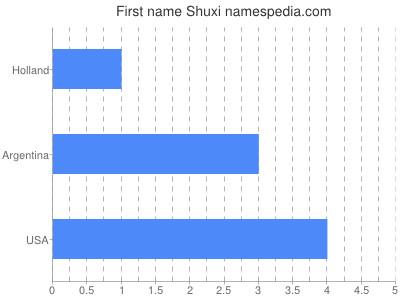 Given name Shuxi