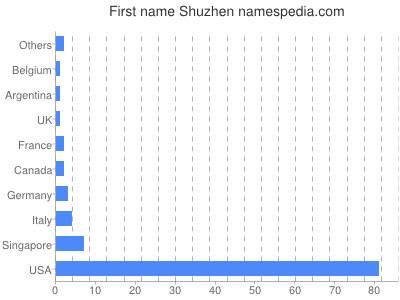 Given name Shuzhen