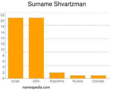 Surname Shvartzman