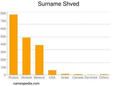 Surname Shved