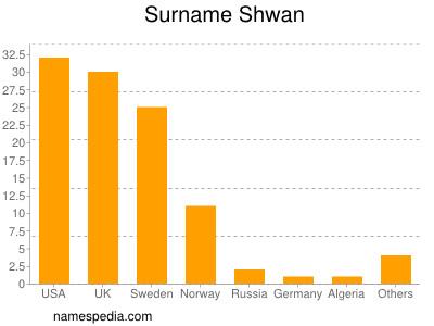 Surname Shwan