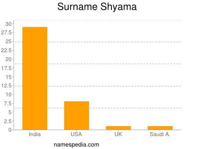 Surname Shyama