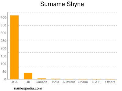 Surname Shyne