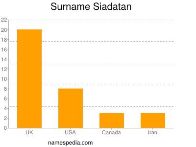 Surname Siadatan