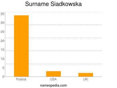 Surname Siadkowska
