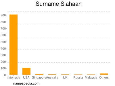 Surname Siahaan