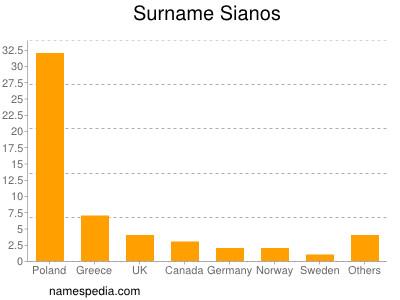 Surname Sianos