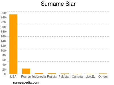 Surname Siar