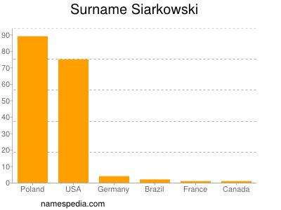 Surname Siarkowski