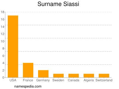 Surname Siassi