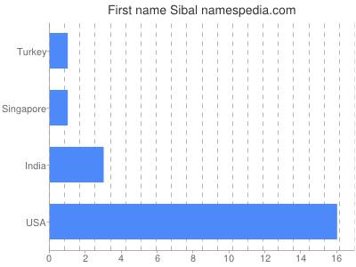Given name Sibal