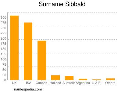 Surname Sibbald