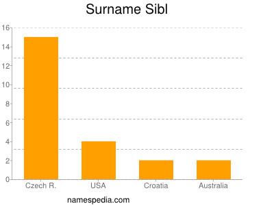 Surname Sibl