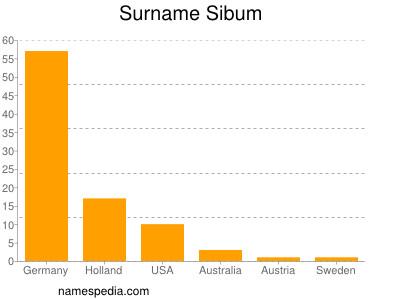Surname Sibum