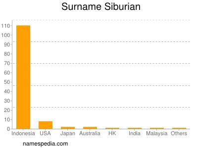 Surname Siburian