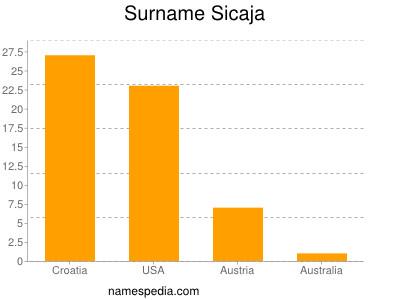 Surname Sicaja