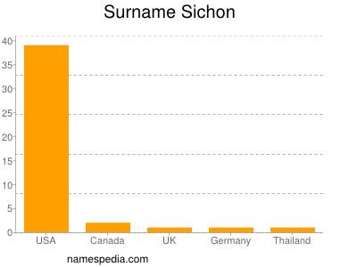 Surname Sichon