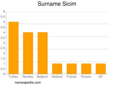 Surname Sicim