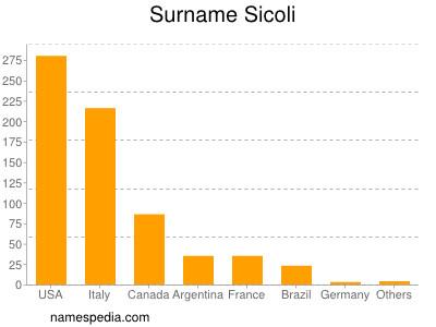 Surname Sicoli