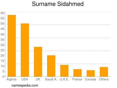 Surname Sidahmed