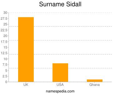 Surname Sidall