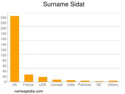 Surname Sidat