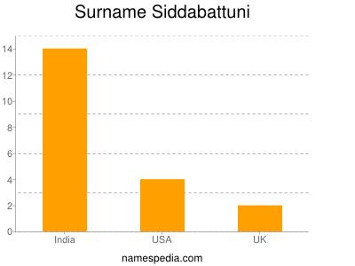 Surname Siddabattuni