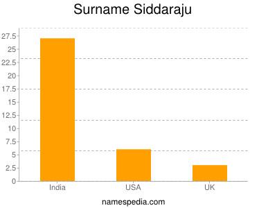 Surname Siddaraju