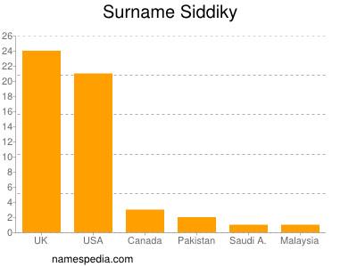 Surname Siddiky