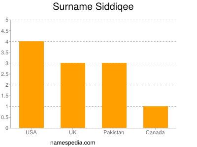 Surname Siddiqee
