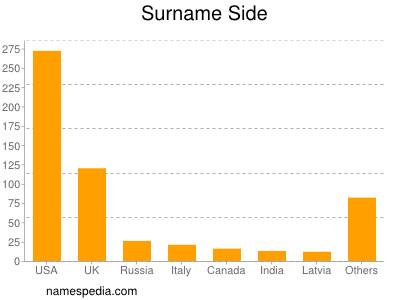 Surname Side