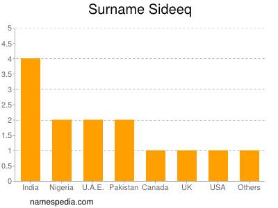 Surname Sideeq