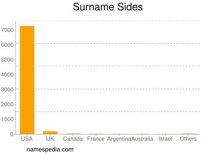 Surname Sides