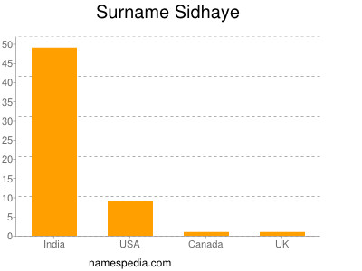 Surname Sidhaye