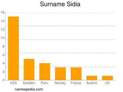 Surname Sidia