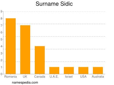 Surname Sidic